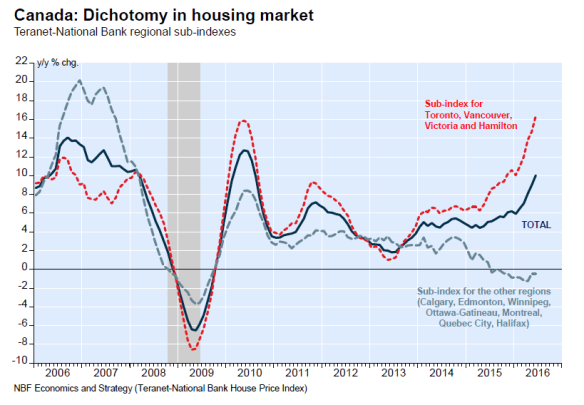 cad_housing_yoy.png
