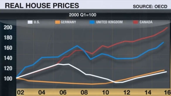 real-house-prices-oecd