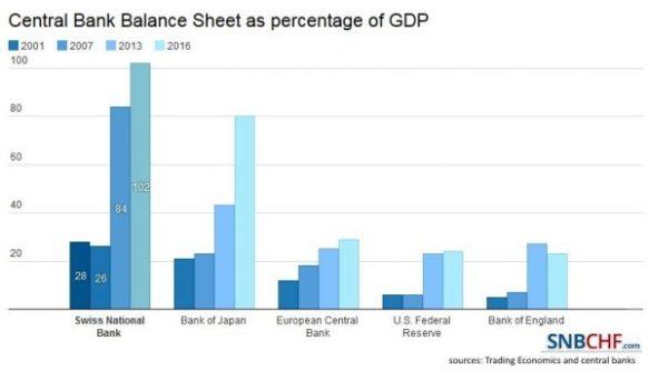 SNB-Balance-Sheet-2016-600x344.jpg