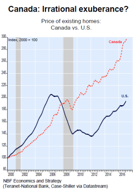 Canada-house-prices-compared-to-US.png