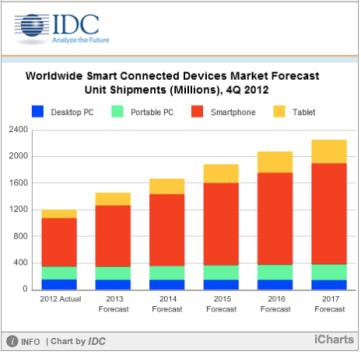 IDCforecastchart