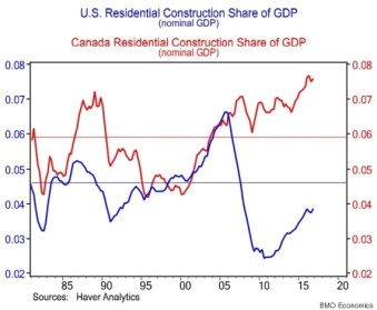 o-RESIDENTIAL-CONSTRUCTION-GDP-570
